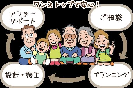 ワンストップで安心!ご相談→プランニング→設計・施工→アフターサポート